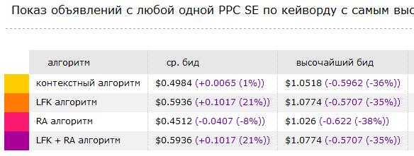 Агрегатор PPC систем Clitika заробляємо реальний максимум