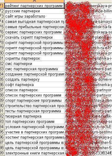 Цільові сторінки Google для 1000НЧ