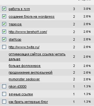 Ключові слова для просування блогу